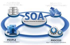 نقش-مهندسی-نیازمندی-در-معماری-سرویس-گرا