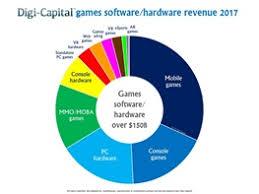 درآمد-۱۵۰-میلیارد-دلاری-نرمافزار/-سختافزار-گیم-در-سال-۲۰۱۷