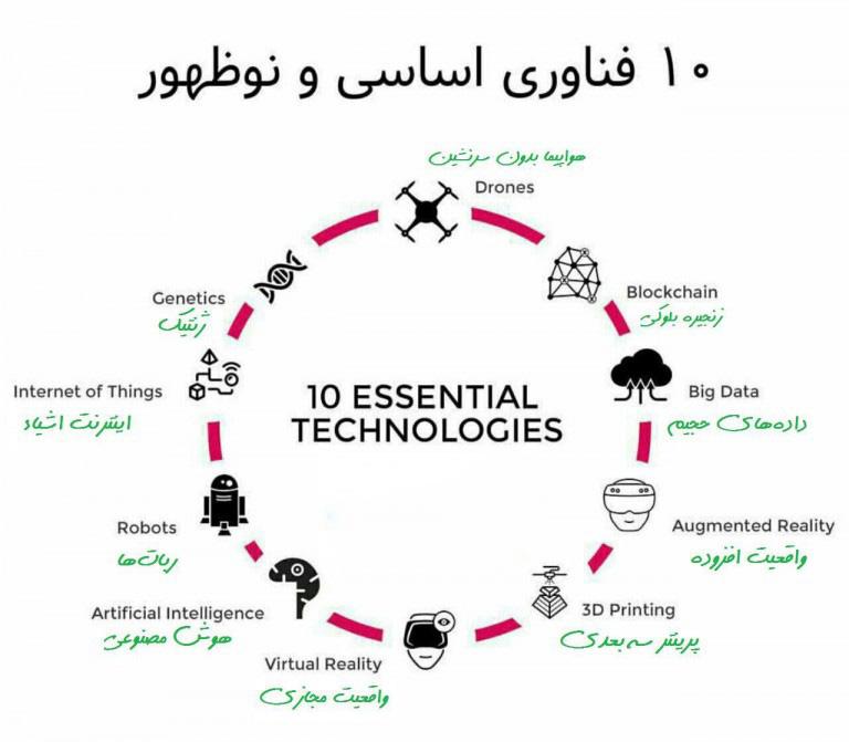 ده-فناوری-اساسی-و-نوظهور