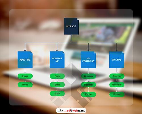 نقشه سایت (sitemap)چیست؟آموزش ساخت و مهمترین نکات اساسی در تولید آن